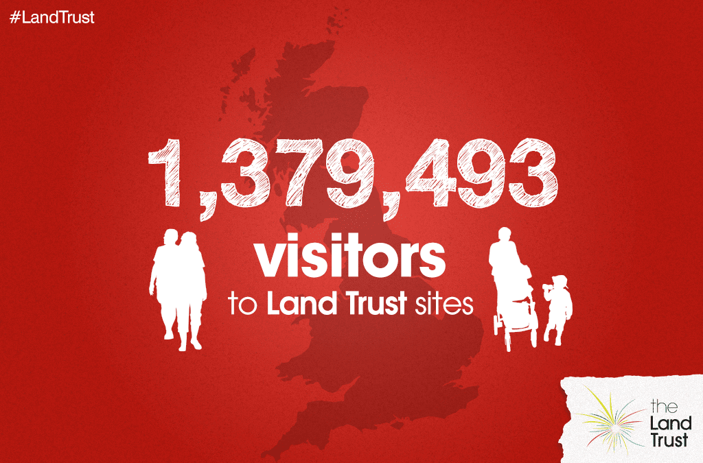 Land Trust site visitors 2017-18